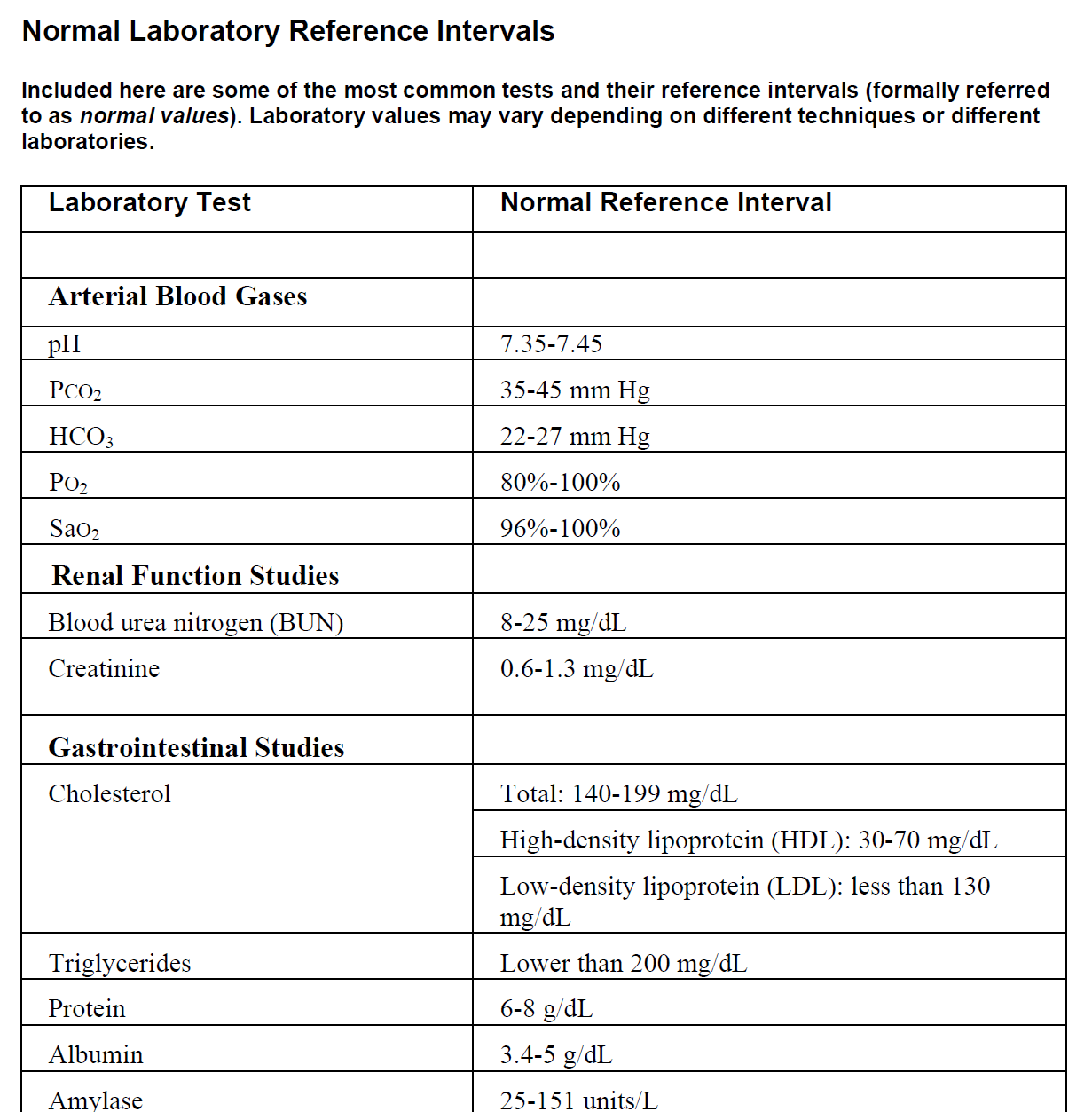 Lab Value Reference