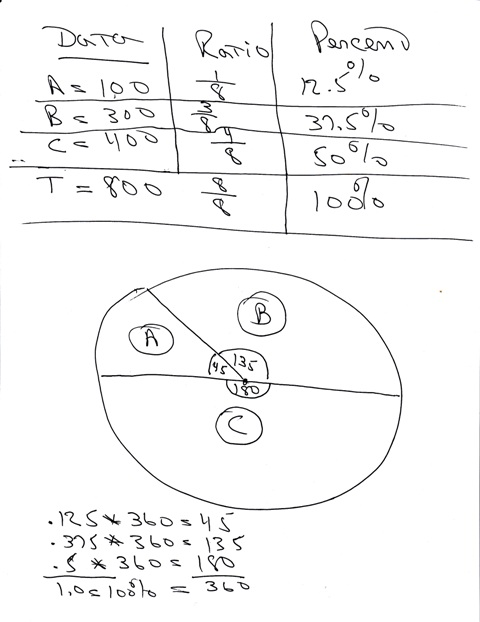 SOLUTION: how to find percentage for pie charts?