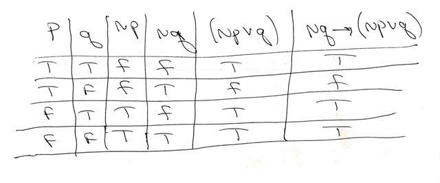SOLUTION: Construct a truth table for ~q → (~p V q). Is