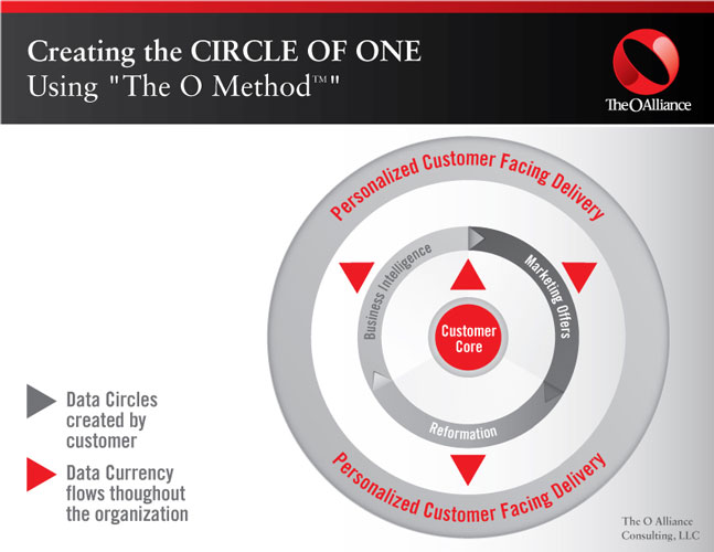 The_O_Method_to_Circle_of_one_O_Alliance_Infographic
