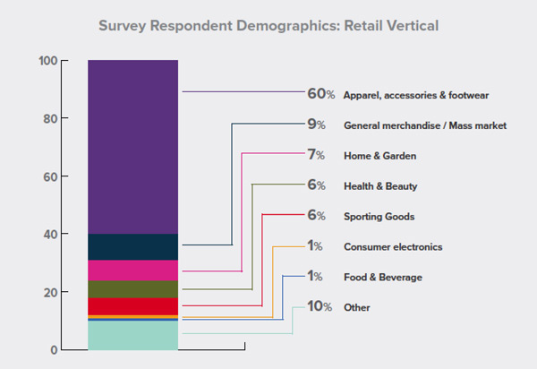 Retail Vertical Survey