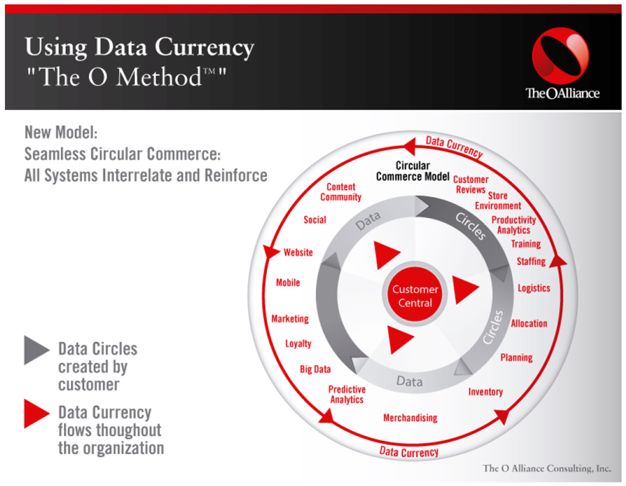 o-alliance-data-currency
