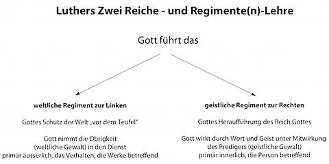 Zwei Reiche Lehre.jpg