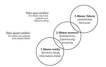 Drei Ebenen des Glaubens