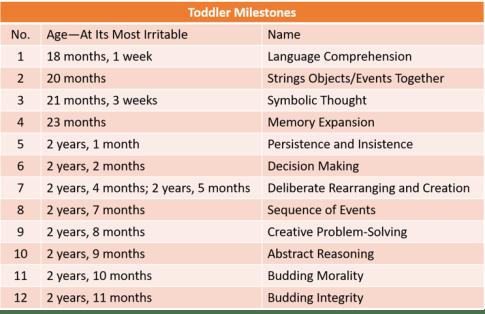 ToddlerMilestones