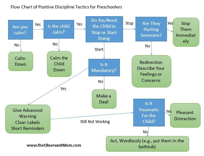 Flow Chart Positive Discipline Tools for Preschoolers