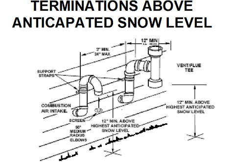 high efficiency furnace venting diagram 7 blade trailer wiring proper | theoccupantsguide