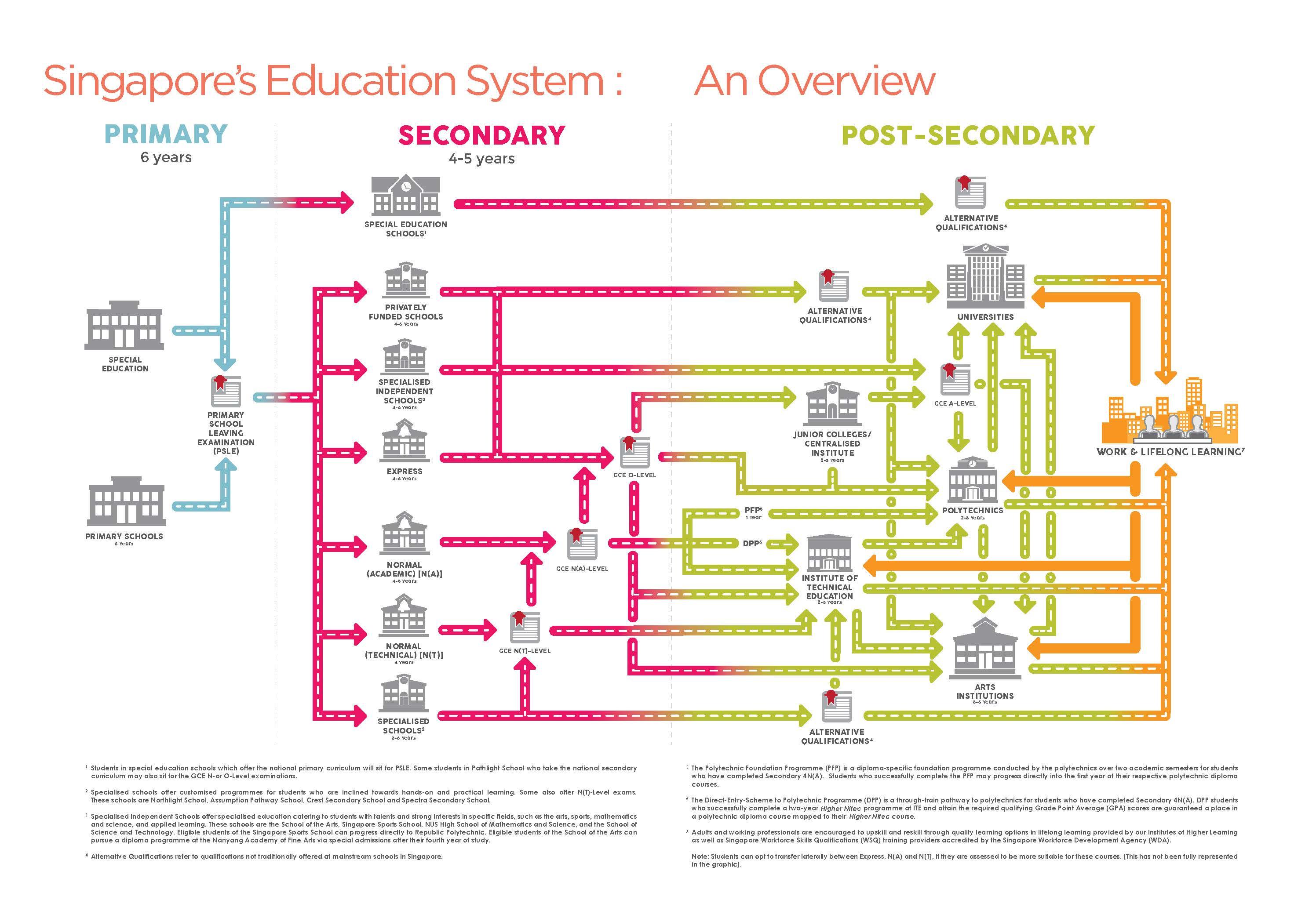 The Octant Explains: Singaporean Education (Normal Level)