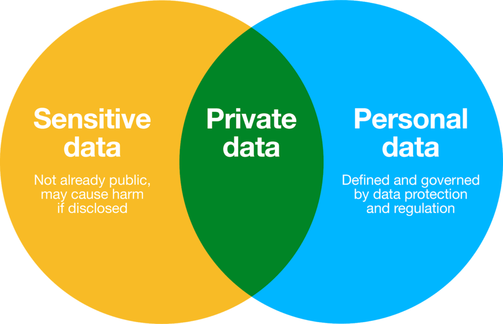 Anonymisation And Synthetic Data Towards Trustworthy Data
