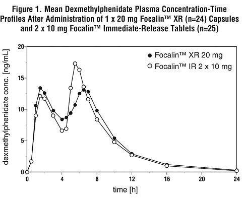 Focalin XR Capsules (Novartis) Drug Reference Encyclopedia