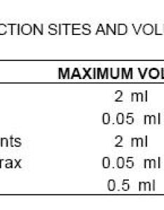 Chart of injection routes sites volumes and needles also mouse injections biomethodology for laboratory mice rh theodora