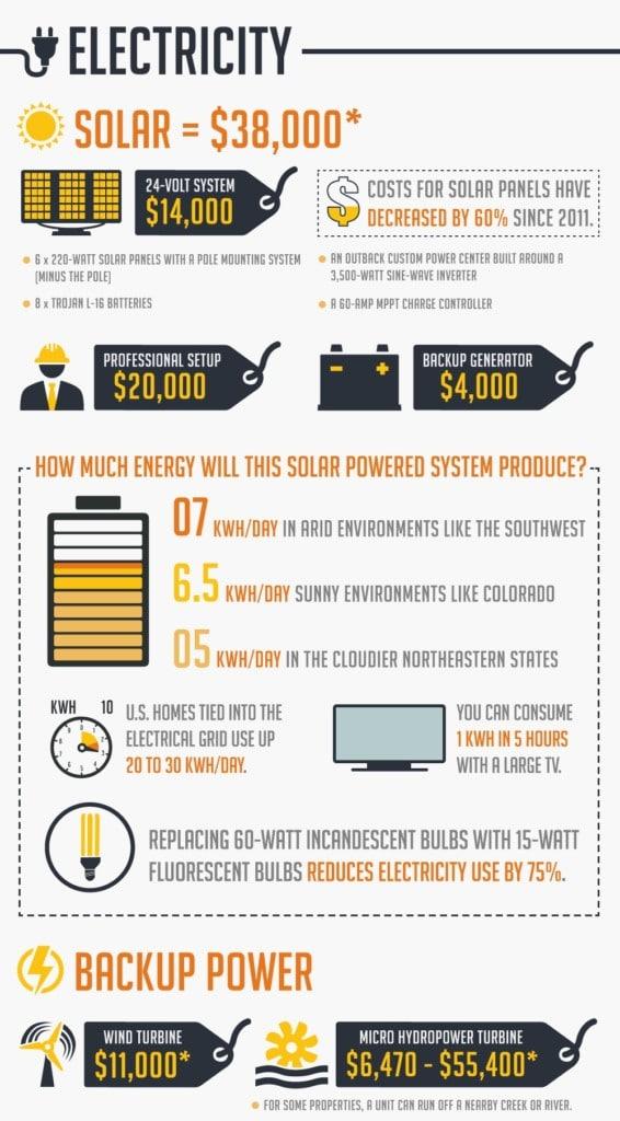 Living Off Grid Energy