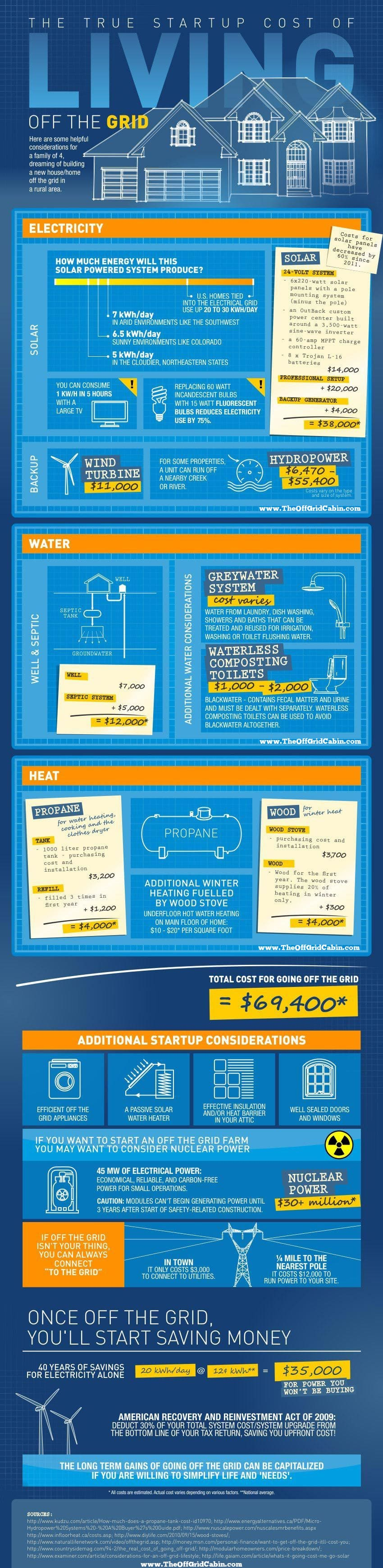 The True Startup Cost Of Living Off The Grid Infographic