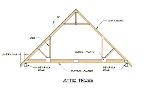 The Ultimate Roof And Rafter Guide For Cabins Amp Tiny Homes
