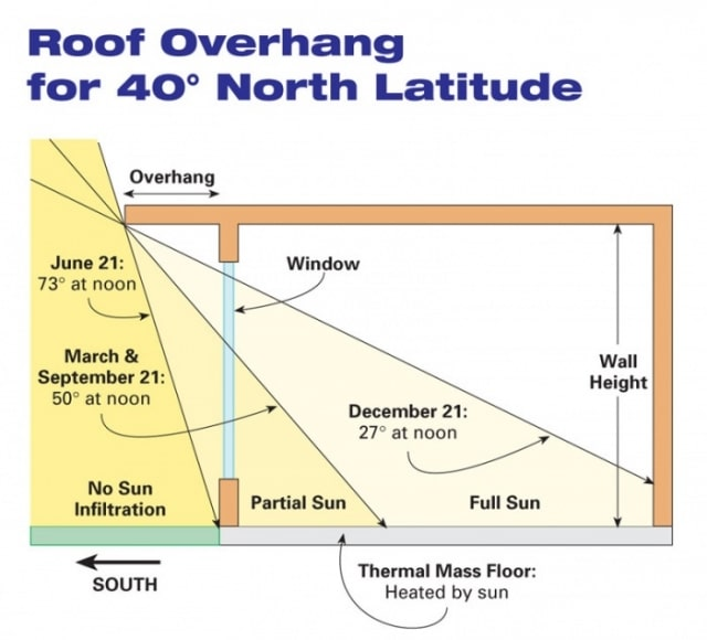 Roof Overhang Calculation For Optimum Sun