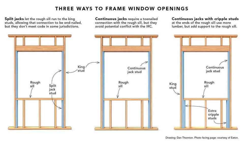 three ways to frame a window