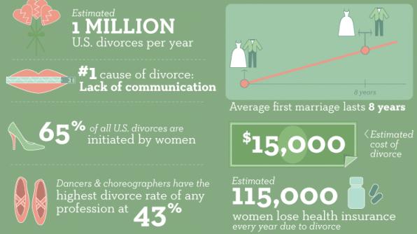 Divorce Statistics - 2013 Infographic