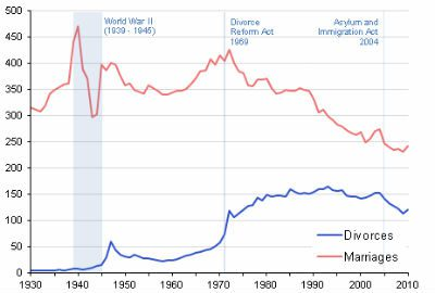divorce-statistics-longview