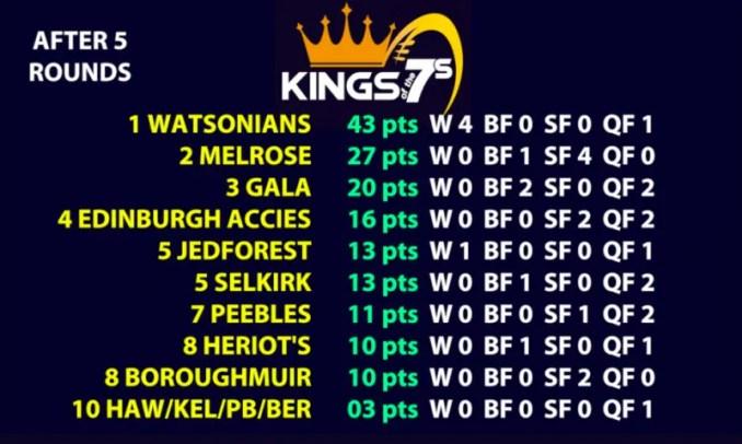Kings of 7s table