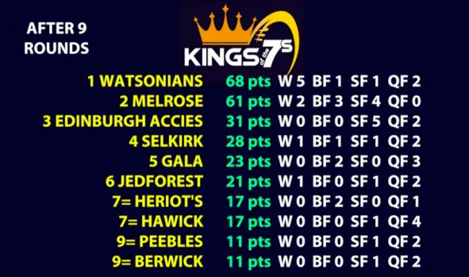 Kings of the 7s table after 9 rounds