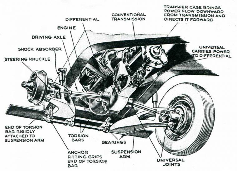 The Sensational New 1947 Kaiser Front-Wheel Drive Car
