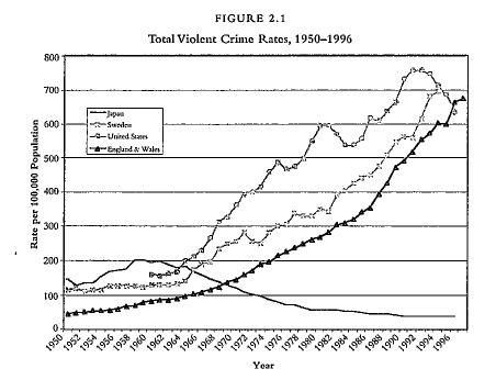 Total Violent Crime Rates 1950 to 1996