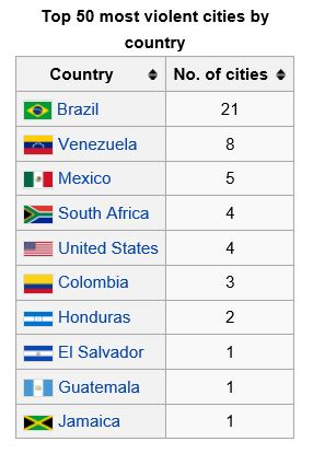 Top 50 Most Violent Cities by Country_Wikipedia