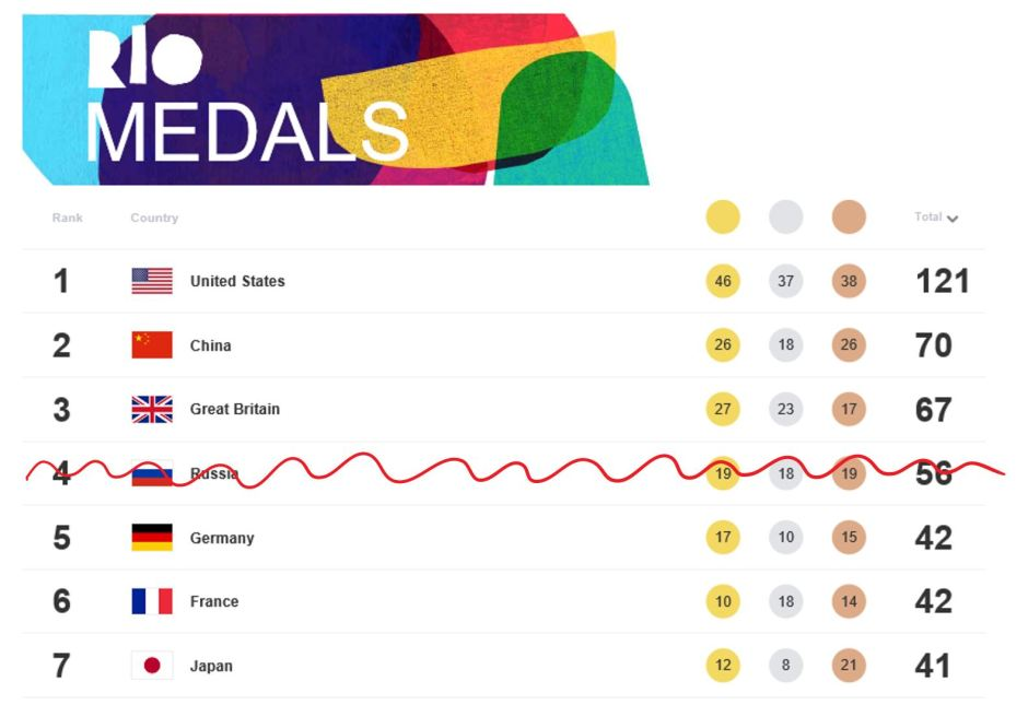 Rio Medals Table sans Russia