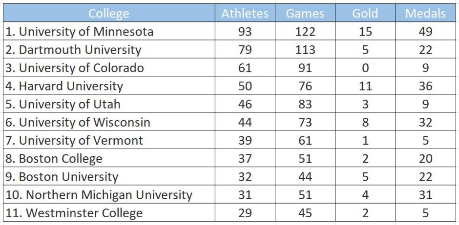 Top Ten Universities for Winter Olympians