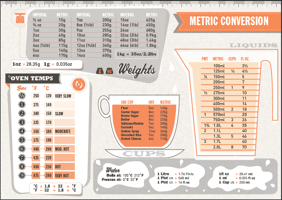 Imperial metric conversion for cooking also system vs how feet and inches in the us rh theolympians