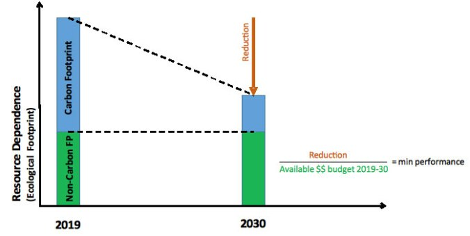 Graph showing how the carbon footprint can contract over time from 2019-3020 and reduce resource dependence