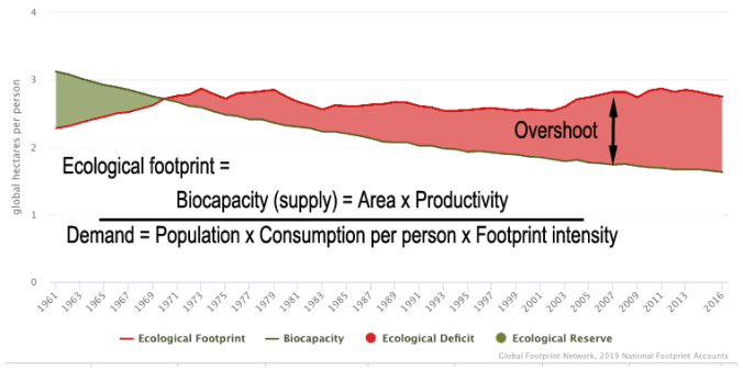Earth overshoot explained and equation of the ecologica footprint calculation