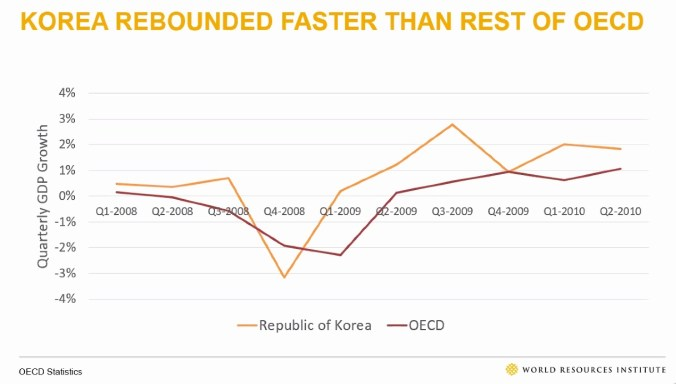 Graph showing how South Korea's economy we covered much faster than other OECD countries after the 2008 recession because of its investment in green economy