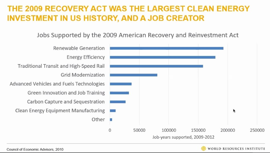 Bar chart showing how the American 2009 recovery and reinvestment act surely investment in the green economy paid off with job years supported