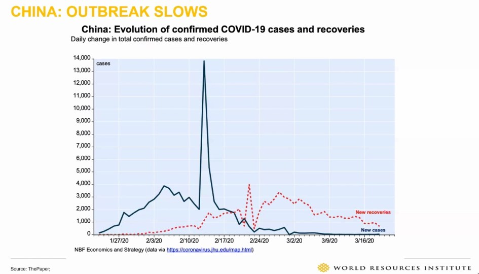 Graph showing the evolution of China's confirmed Covid-19 cases and covers