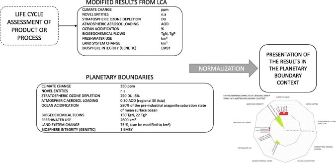 planetary boundaries applied to the life cycle of a product or a sheep farm