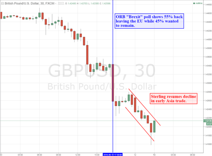 Effects of Brexit on the Pound