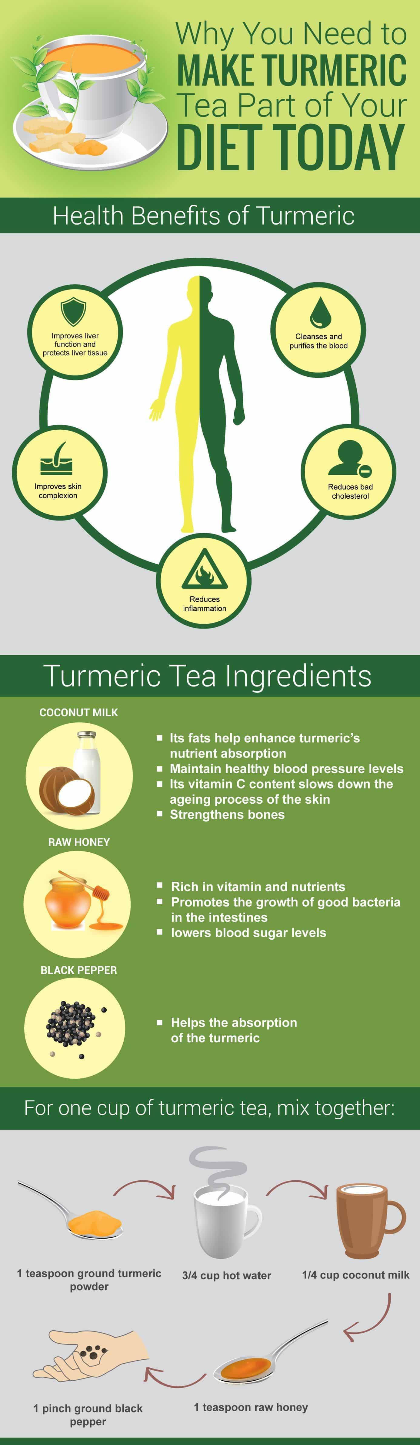 Turmeric Tea Benefits [Infographic] | ecogreenlove