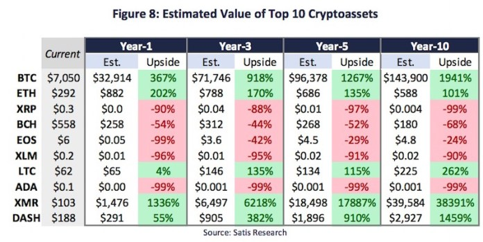 top predictions for cryptocurrency