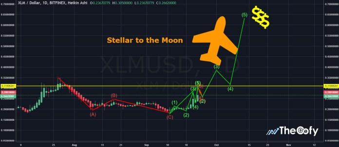 Stellar Lumens XLM Will Hit $45 By The Year 2020- Sat Apr 20