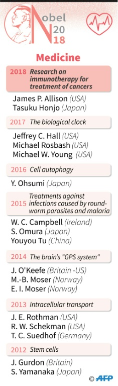 The recent winners of the Nobel prize for medicine-afp