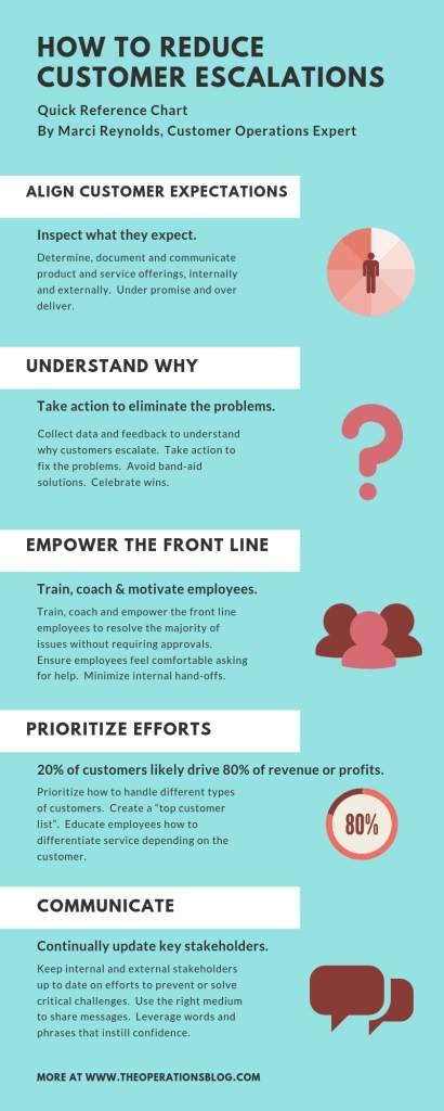 How To Reduce Customer Escalations