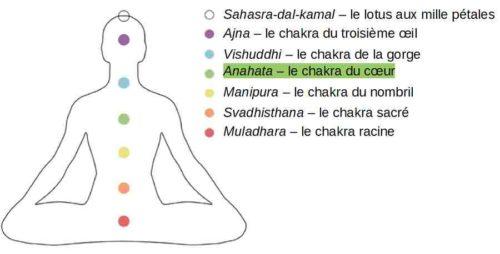 154-chakras traditionnels légendes 3