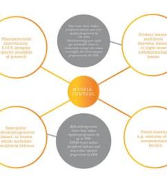 figure 1 major factors that contribute to myopia [ 1000 x 828 Pixel ]