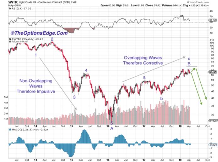 A Crude Update – Options Edge