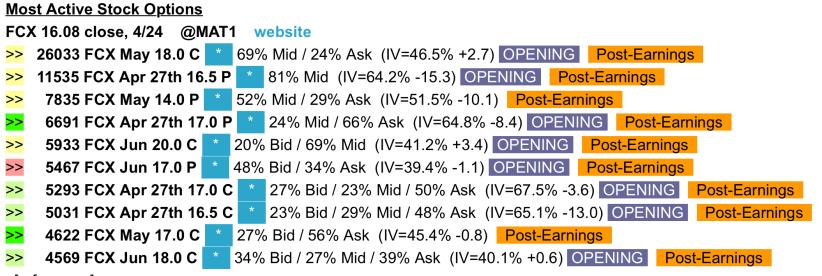 Unusual Options Activity   Freeport McMoRan (FCX) – Options Edge