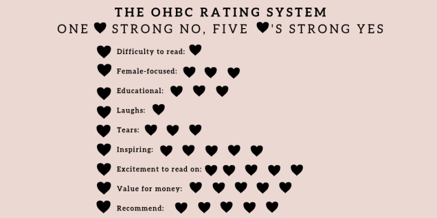 The Organised Hustler Book club rating for Brave by Rose McGowan