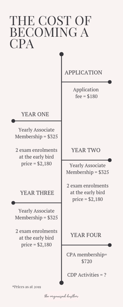 a timeline of the costs each year to become a CPA
