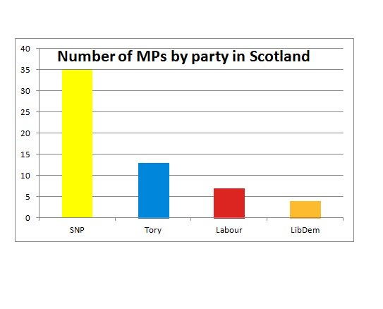 General Election result in Scotland 2017