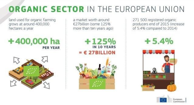 organic farming in the EU